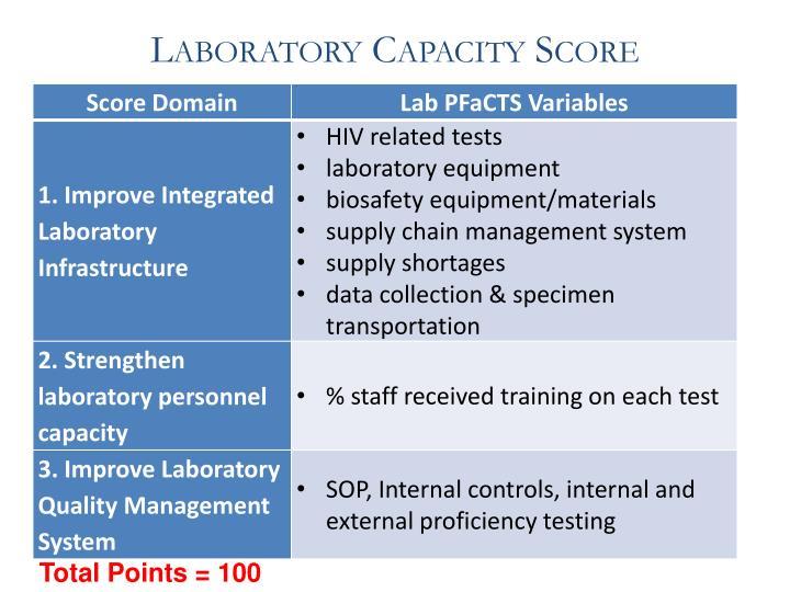Laboratory Capacity Score