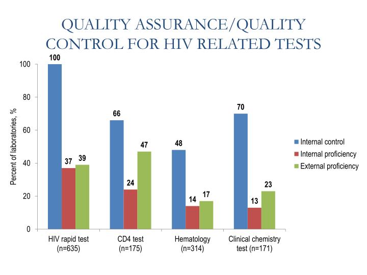 QUALITY ASSURANCE/QUALITY CONTROL FOR HIV RELATED TESTS