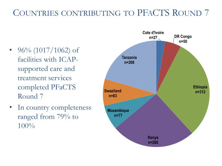 Countries contributing to PFaCTS Round 7