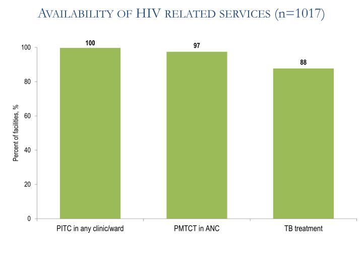 Availability of HIV related services (