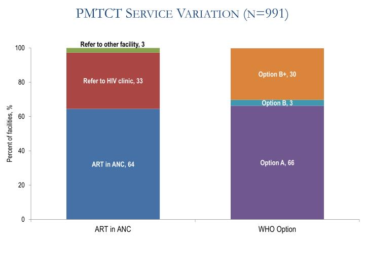 PMTCT Service Variation (n=991)