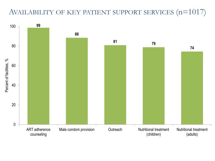 Availability of key patient