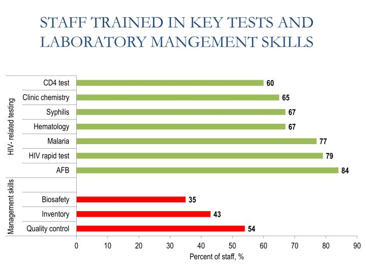STAFF TRAINED IN KEY TESTS AND LABORATORY MANGEMENT SKILLS