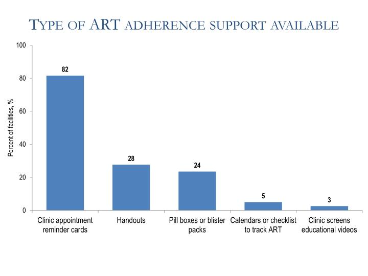 Type of ART adherence support available