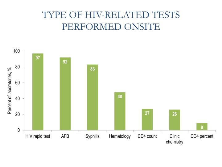 TYPE OF HIV-RELATED TESTS PERFORMED ONSITE
