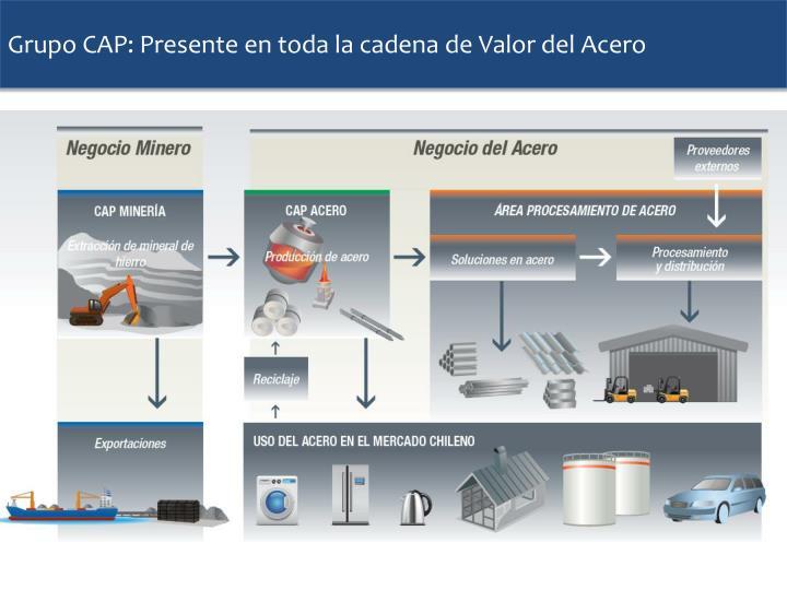 Grupo CAP: Presente en toda la cadena de Valor del Acero