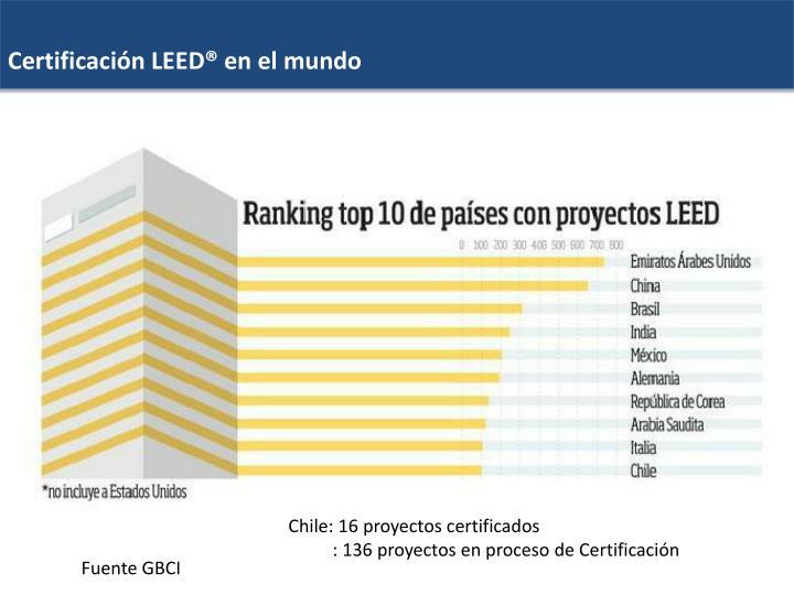 Certificación LEED® en el mundo