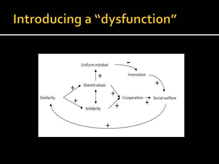 "Introducing a ""dysfunction"""