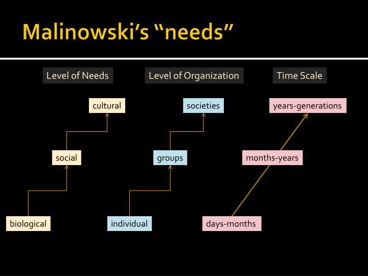 """Malinowski's """"needs"""""""