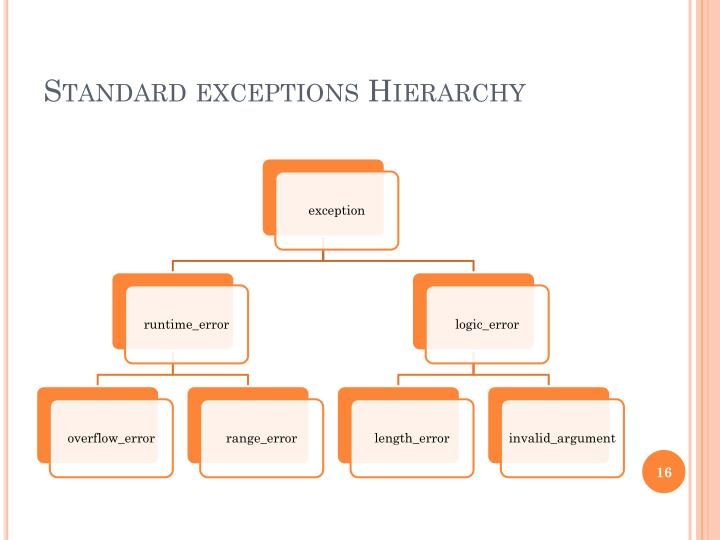 Standard exceptions Hierarchy