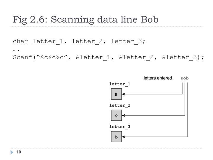 Fig 2.6: Scanning data line Bob