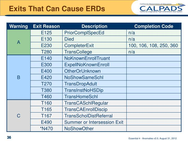 Exits That Can Cause ERDs