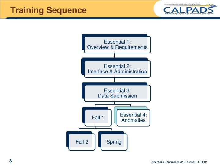 Training Sequence