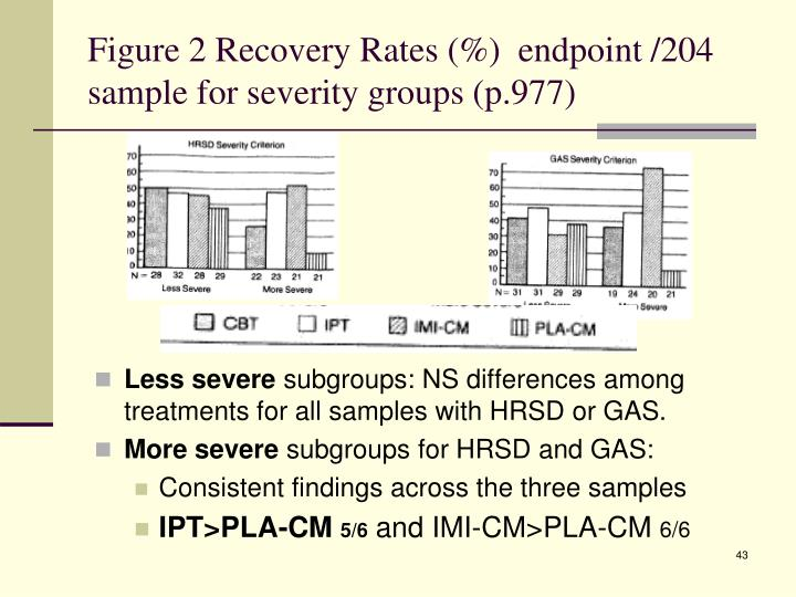Figure 2 Recovery