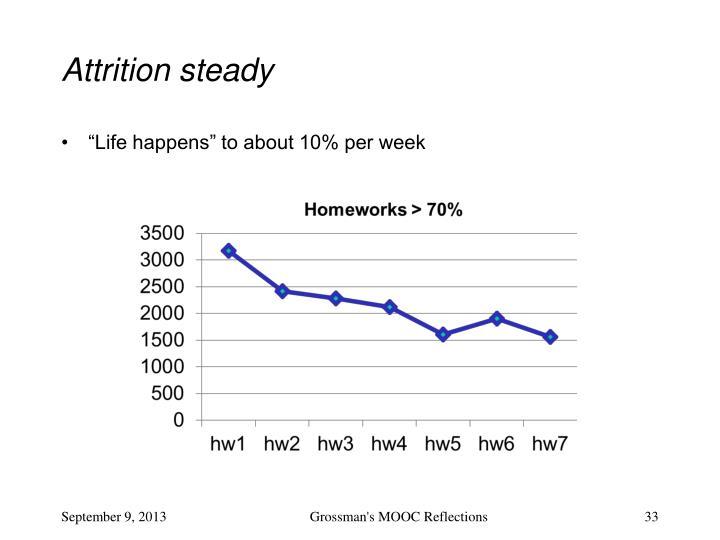 Attrition steady