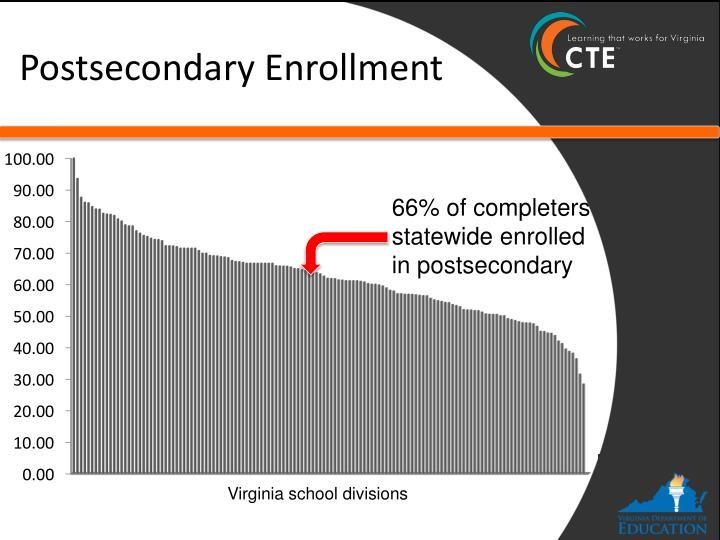 Postsecondary Enrollment