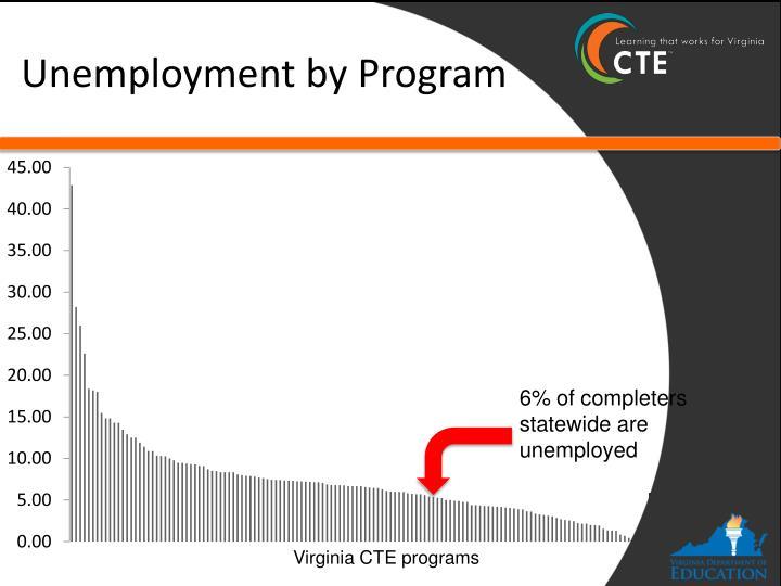 Unemployment by Program