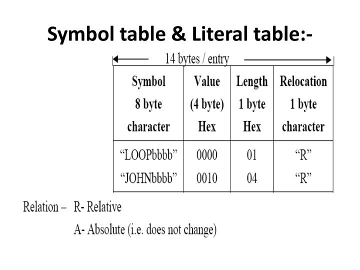 Symbol table & Literal table:-