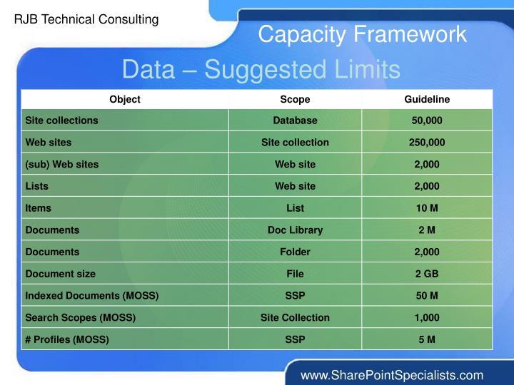 Capacity Framework