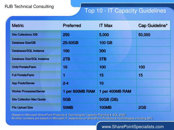 Top 10 - IT Capacity Guidelines