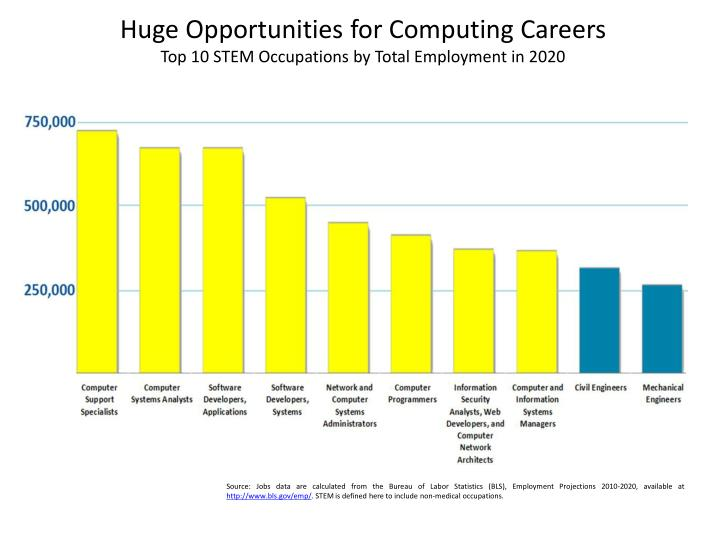 Huge Opportunities for Computing Careers