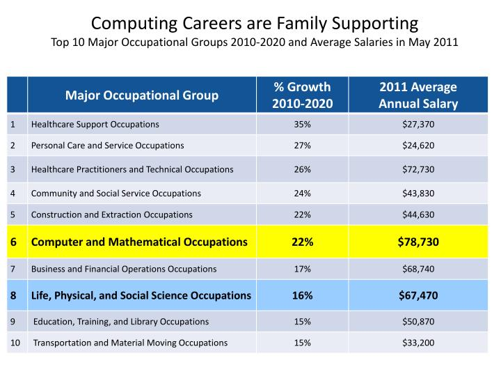 Computing Careers are Family Supporting