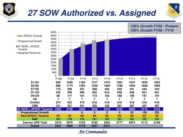 27 SOW Authorized vs. Assigned