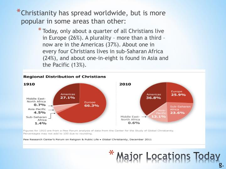 Christianity has spread worldwide, but is more popular in some areas than other: