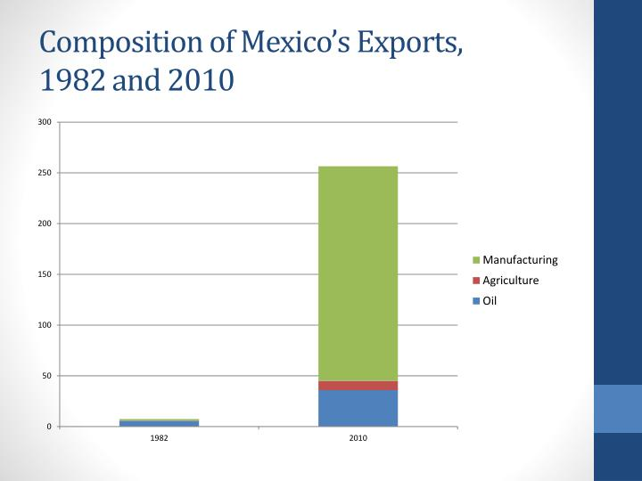 Composition of Mexico's Exports,