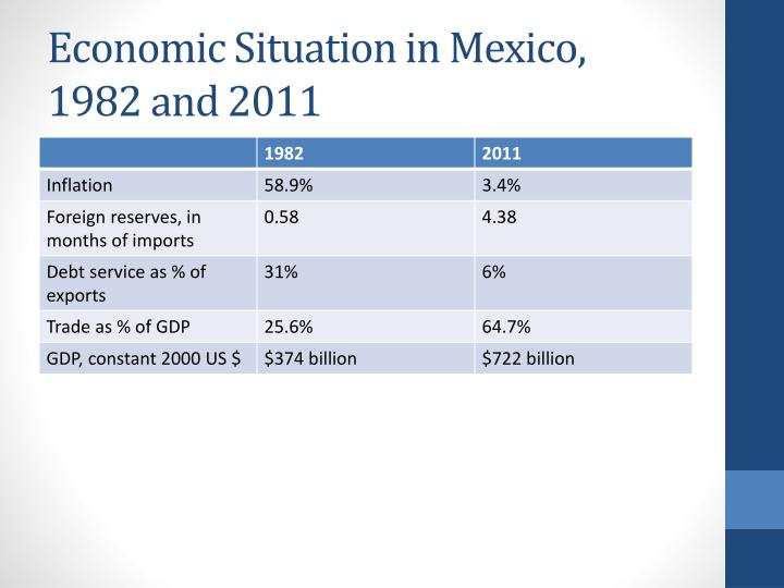 Economic Situation in Mexico, 1982 and 2011