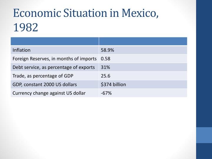 Economic Situation in Mexico, 1982