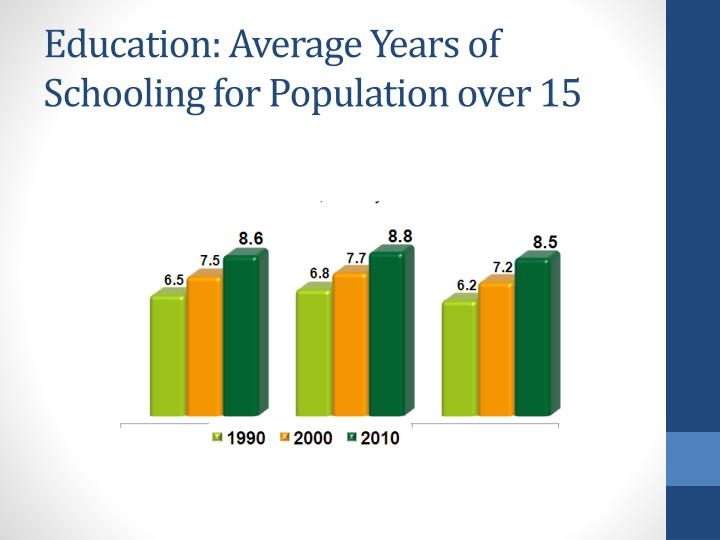 Education: Average Years of Schooling for Population over 15