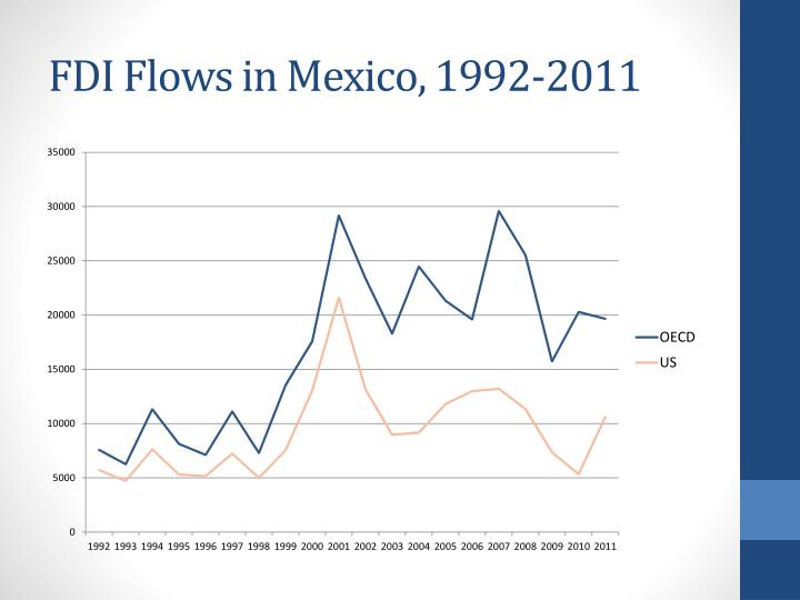 FDI Flows in Mexico, 1992-2011