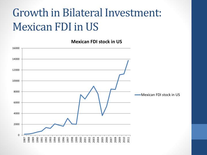 Growth in Bilateral Investment: