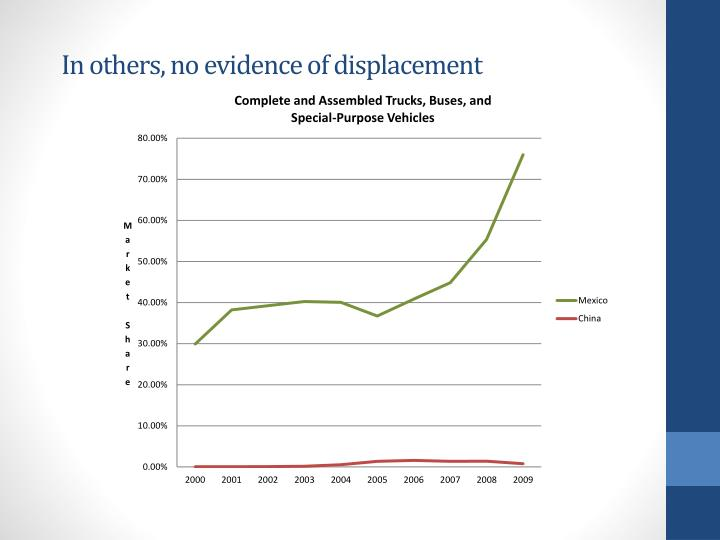 In others, no evidence of displacement