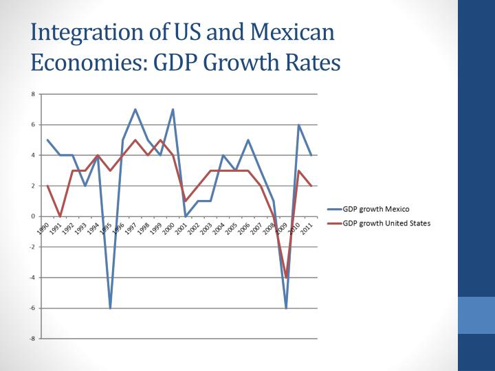 Integration of US and Mexican Economies: GDP Growth Rates