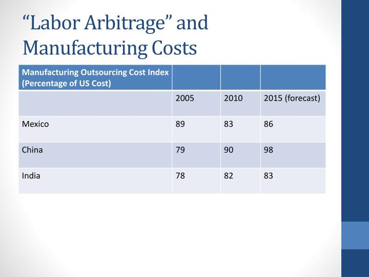"""Labor Arbitrage"" and  Manufacturing Costs"