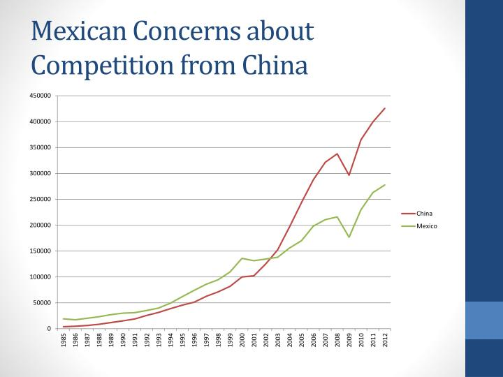 Mexican Concerns about Competition from China