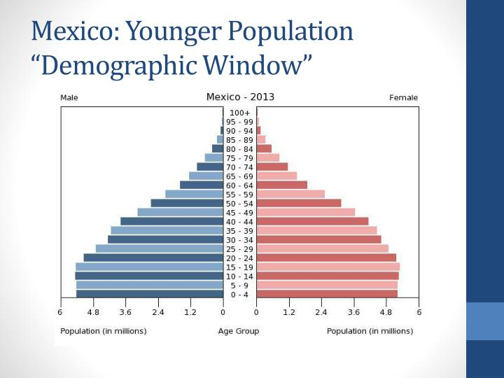 Mexico: Younger Population