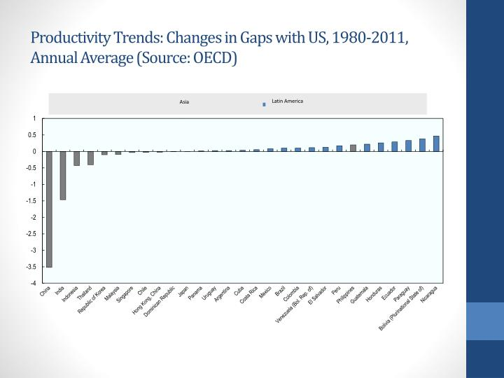 Productivity Trends: Changes in Gaps with US, 1980-2011, Annual Average (Source: OECD)