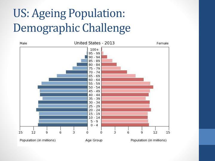 US: Ageing Population: