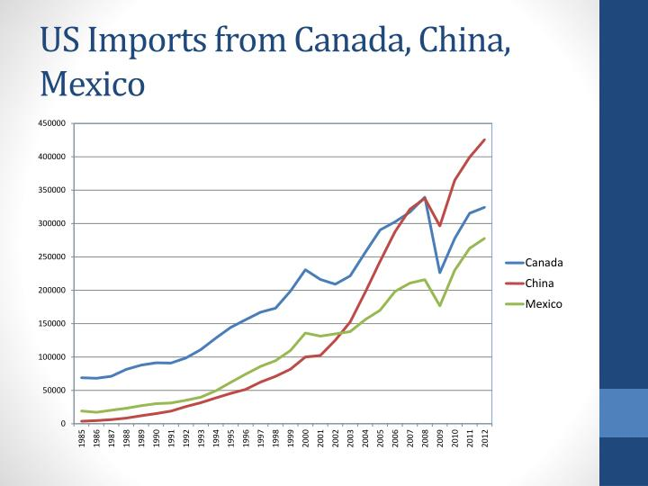 US Imports from Canada, China, Mexico