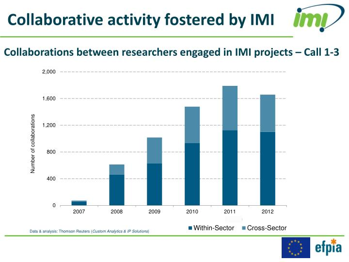 Collaborative activity fostered by IMI