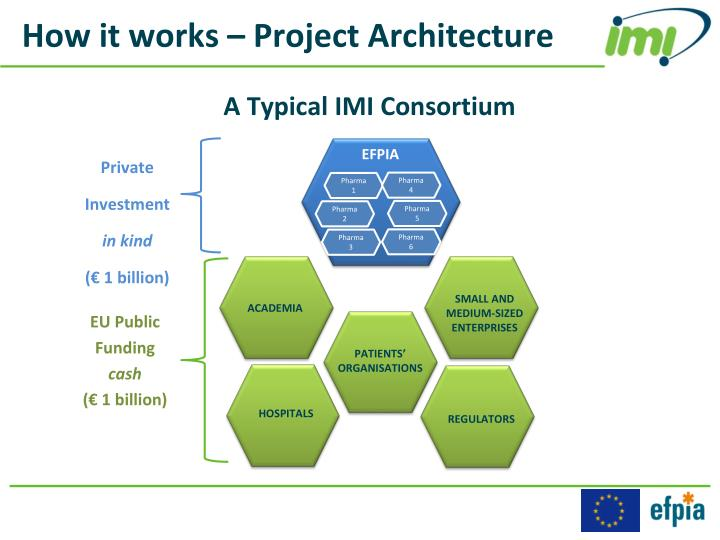 How it works – Project Architecture
