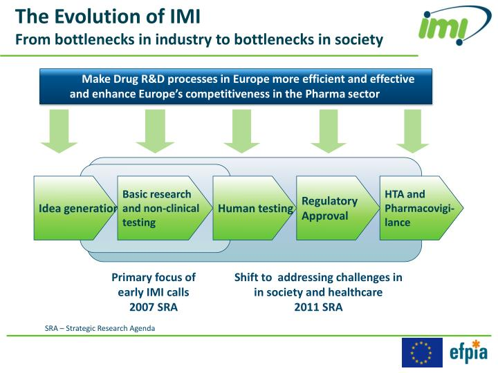The Evolution of IMI