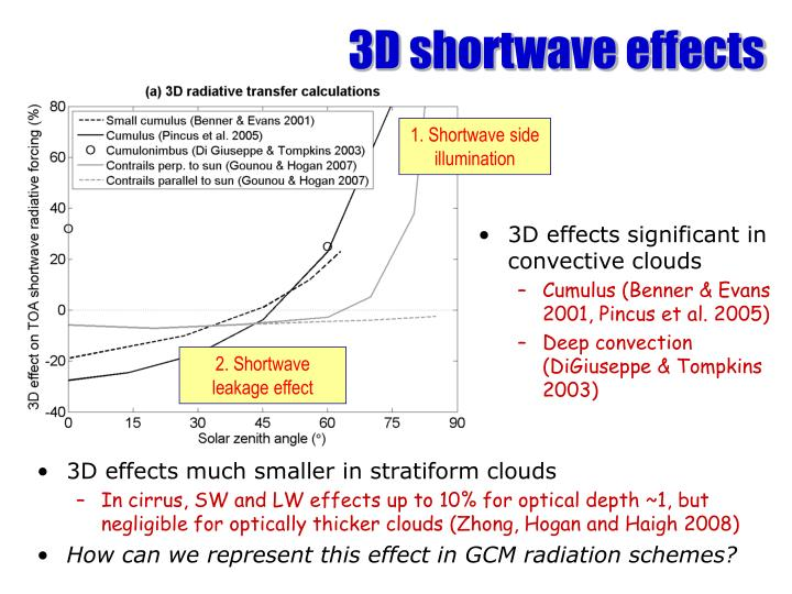 3D shortwave effects