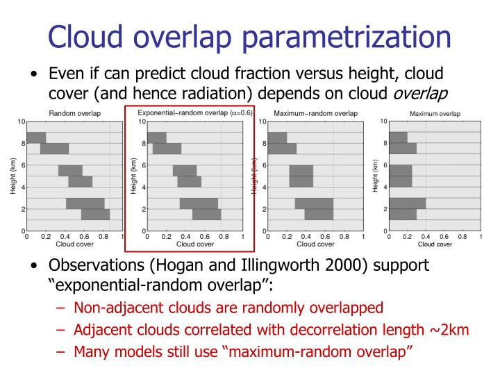 Cloud overlap parametrization