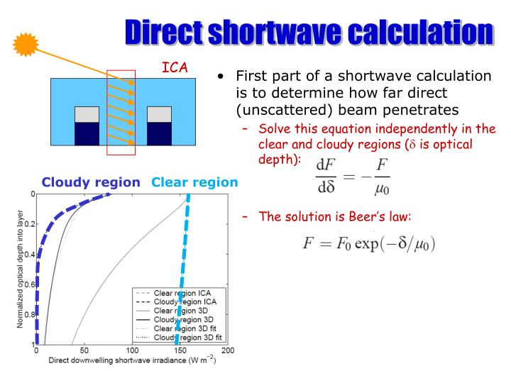 Direct shortwave calculation