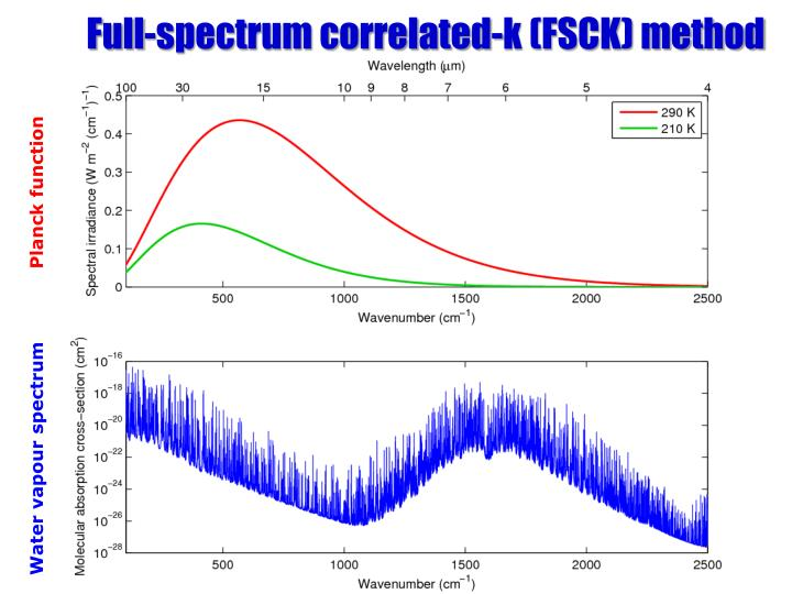 Full-spectrum correlated-k (FSCK) method