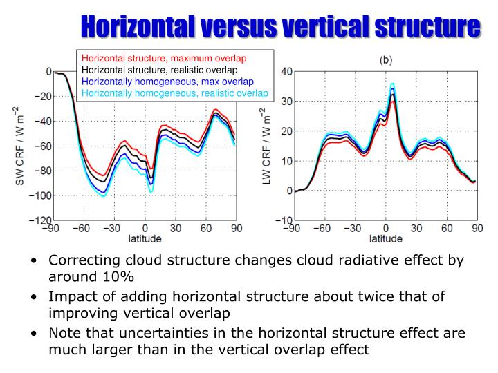 Horizontal versus vertical structure